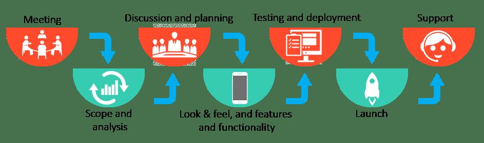 App development process graph